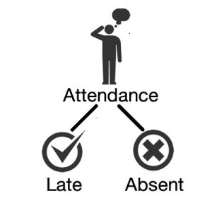 attendance-system-where-is-my-staff attendance system School Attendance System conceptmap